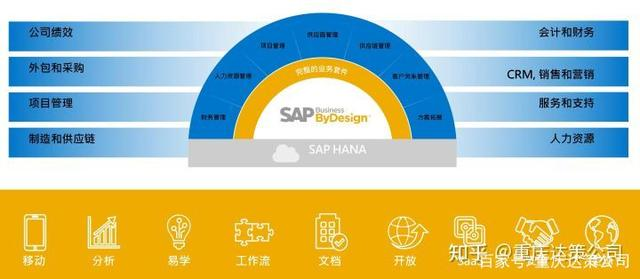 SAP License:了解SAP Business ByDesign……