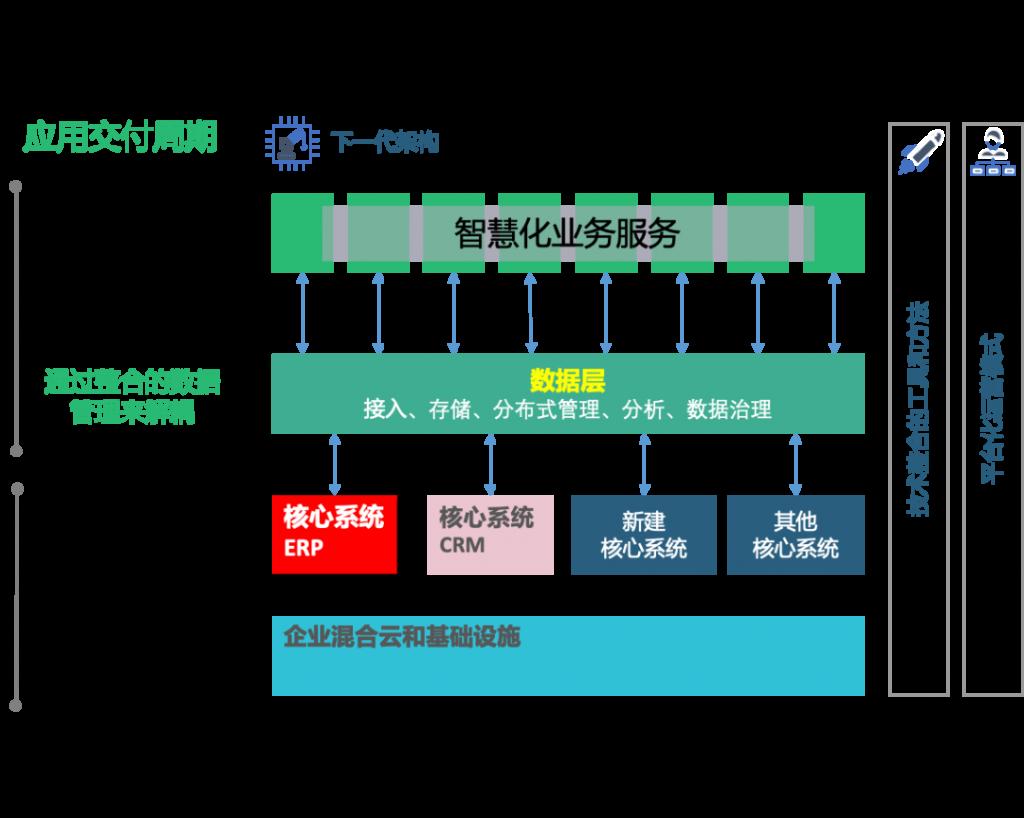 SAP License:企业如何走向下一代ERP(Next Gen ERP)