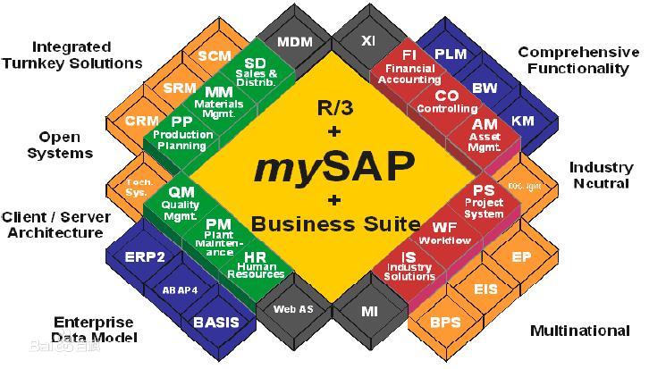 SAP License:上一代ERP是什么?