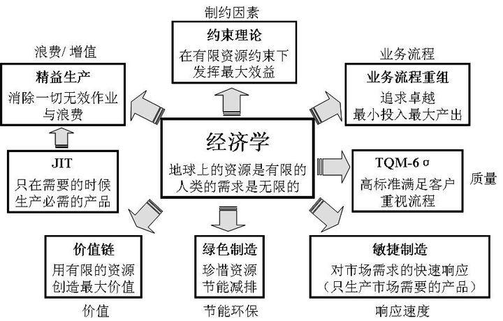 你是怎么理解ERP的?图7