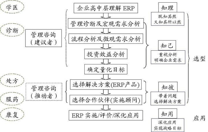 你是怎么理解ERP的?图11