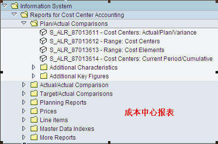 SAP License:CO第二夜-成本中心会计 图14