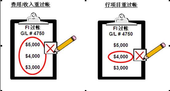SAP License:CO第二夜-成本中心会计 图12