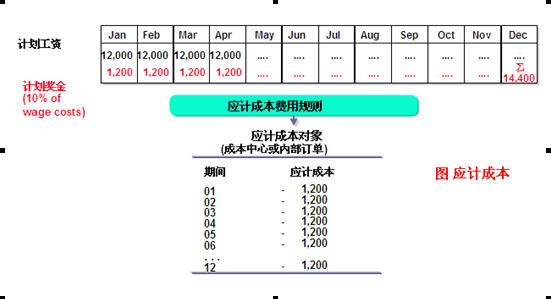 SAP License:CO第二夜-成本中心会计 图11