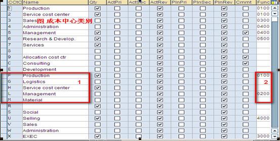 SAP License:CO第二夜-成本中心会计 图6