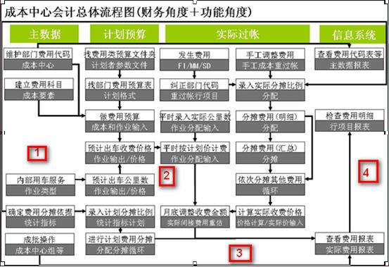 SAP License:CO第二夜-成本中心会计 图7