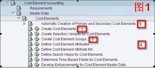 SAP License:CO第一夜-成本要素会计 图1
