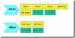 SAP自学指南:案例公司的SAP解决方案