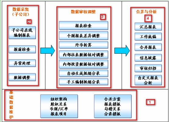 SAP License:BCS进阶第四篇-BCS合并过程(二)