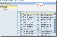 SAP License:对销售模块的几点认识 图34
