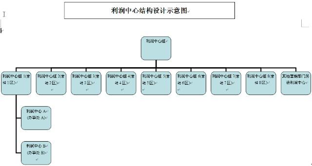 SAP License:利润中心设计思路 图3