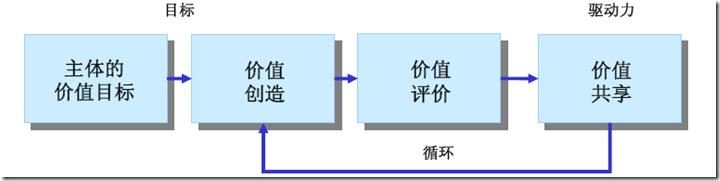 SAP License:雾里看花系列——合理的机制才能让系统效率最大