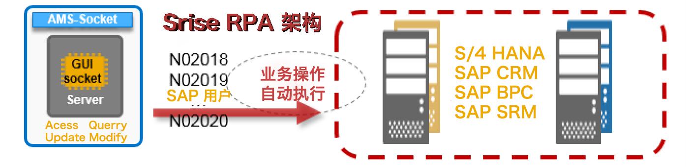 企业数字化劳动力-Srise RPA产品 图2