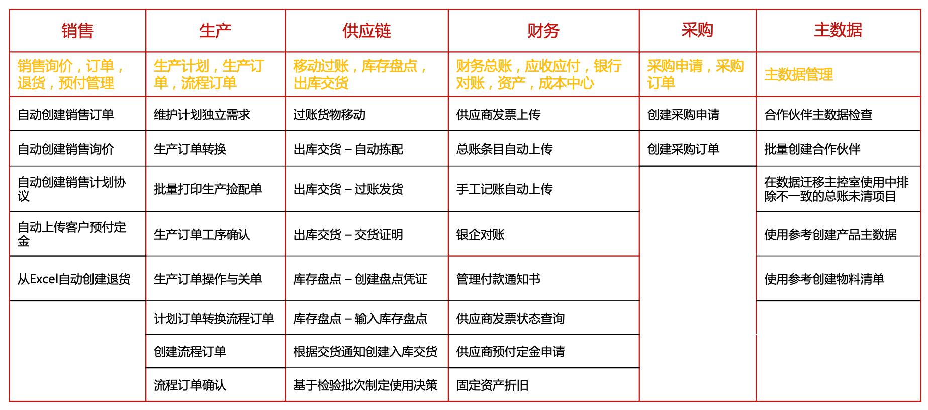 企业数字化劳动力-Srise RPA产品 图3