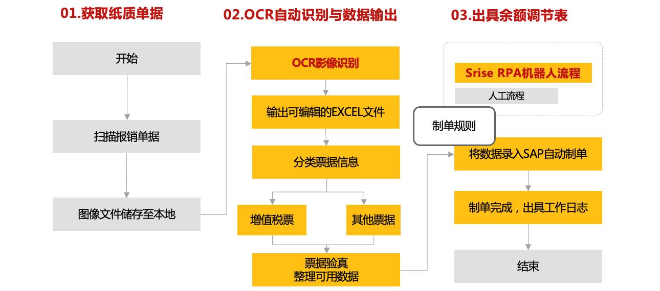 企业数字化劳动力-Srise RPA产品 图4