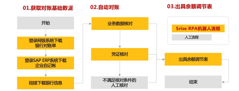 企业数字化劳动力-Srise RPA产品 图5