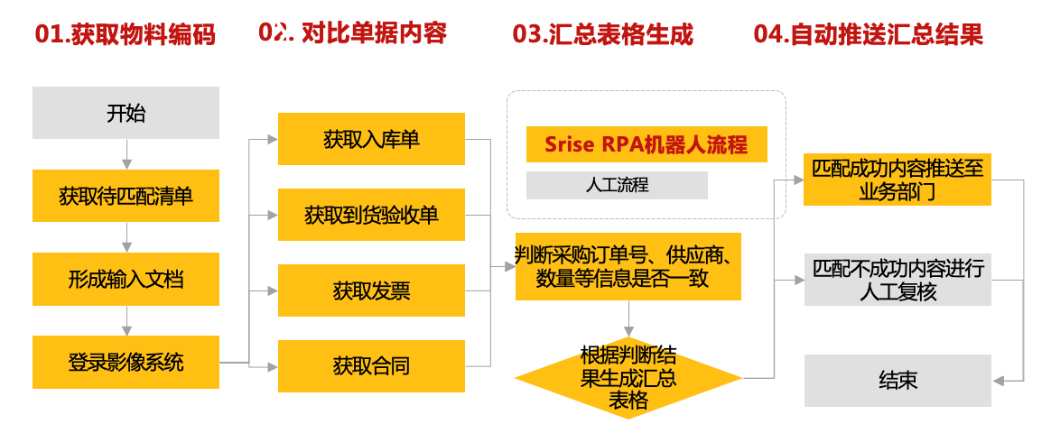 企业数字化劳动力-Srise RPA产品 图6