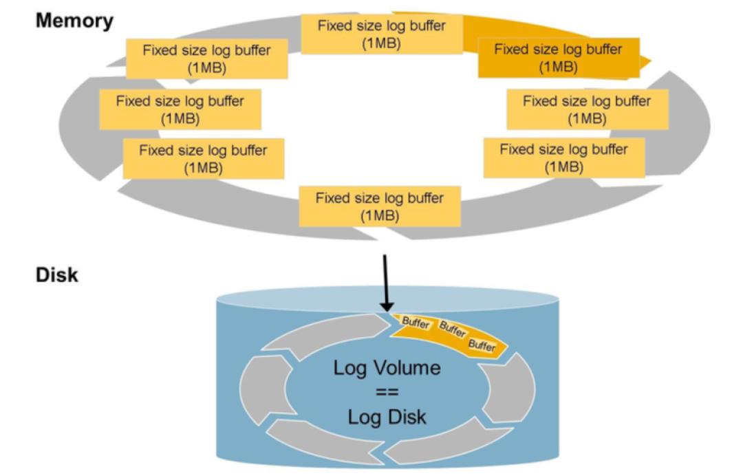 SAP License:HANA在线日志被误删了怎么办? 图1