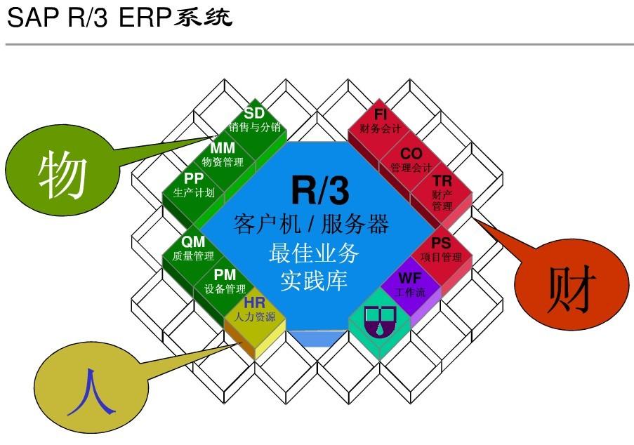 SAP License:SAP系统五大核心模块是哪些? 图1